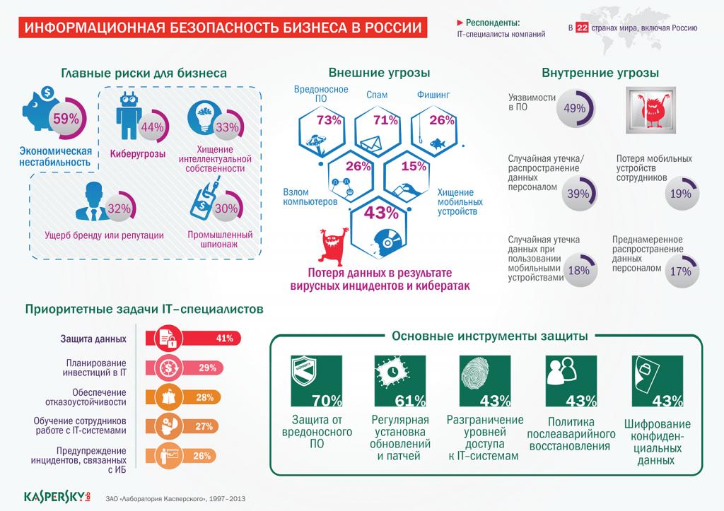 Инфографика Основные угрозы бизнесу со стороны IT - важность безопасности мобильных устройств и MDM