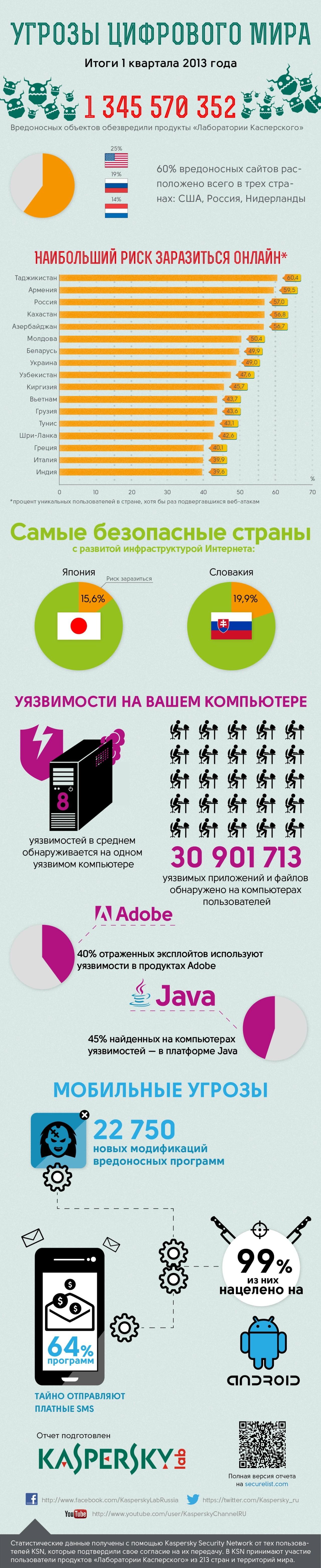 Угрозы цифрового мира: инфографика Лаборатории Касперского