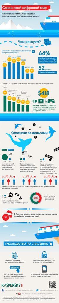 Инфографика. Спаси свой цифровой мир.