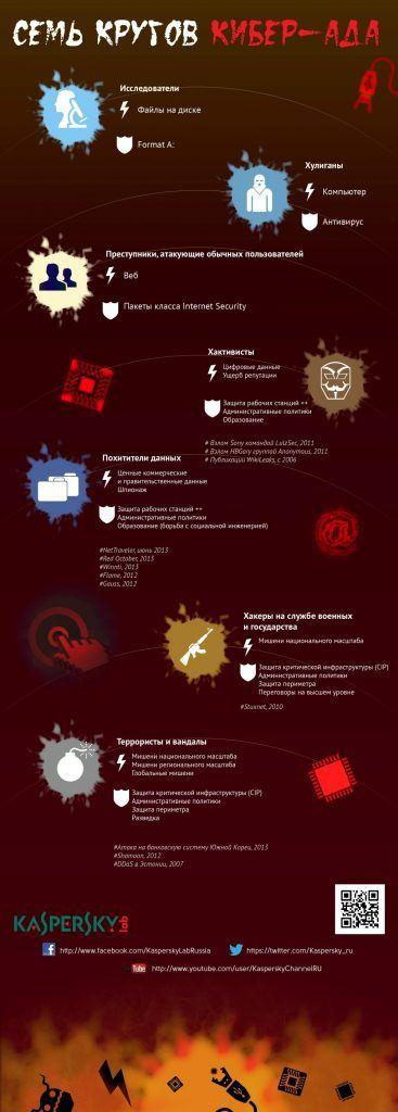 Инфографика: семь кругов цифрового ада