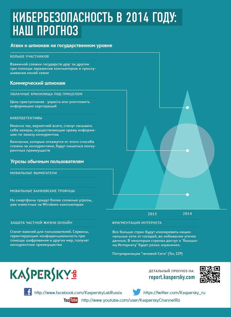 Инфографика прогноз Лаборатории Касперского 2014