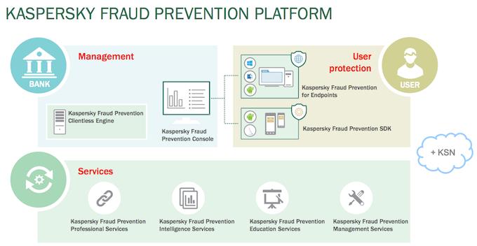Структура Kaspersky Fraud Prevention