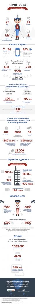 """Инфографика """"Сочи-2014"""""""