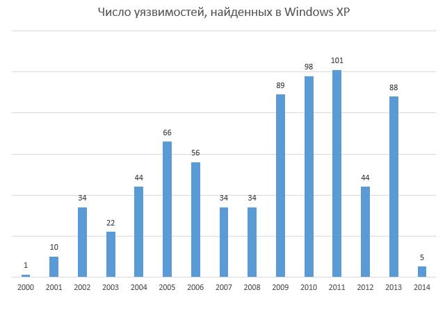 Количество уязвимостей в Windows XP