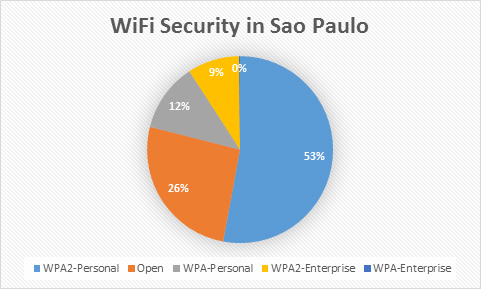 wifisaopaulo