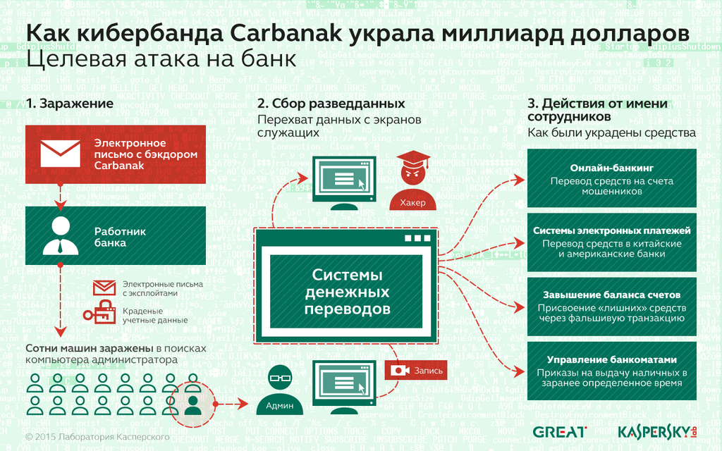 APT Carbanak: схема действий преступников