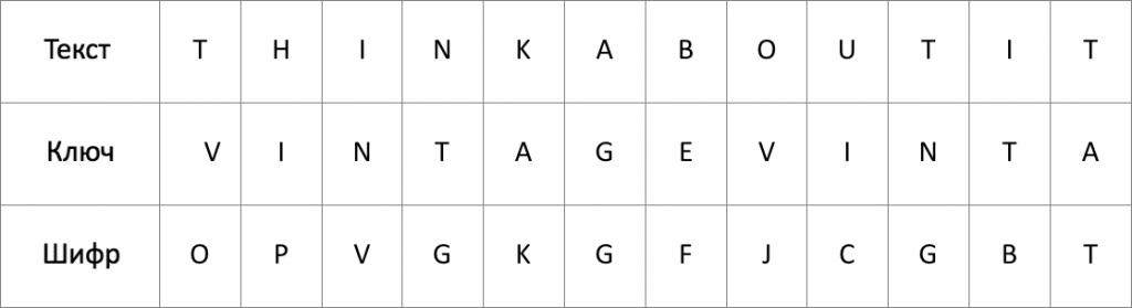Как шифр из XVI века стал основой для невзламываемого шифра XX века
