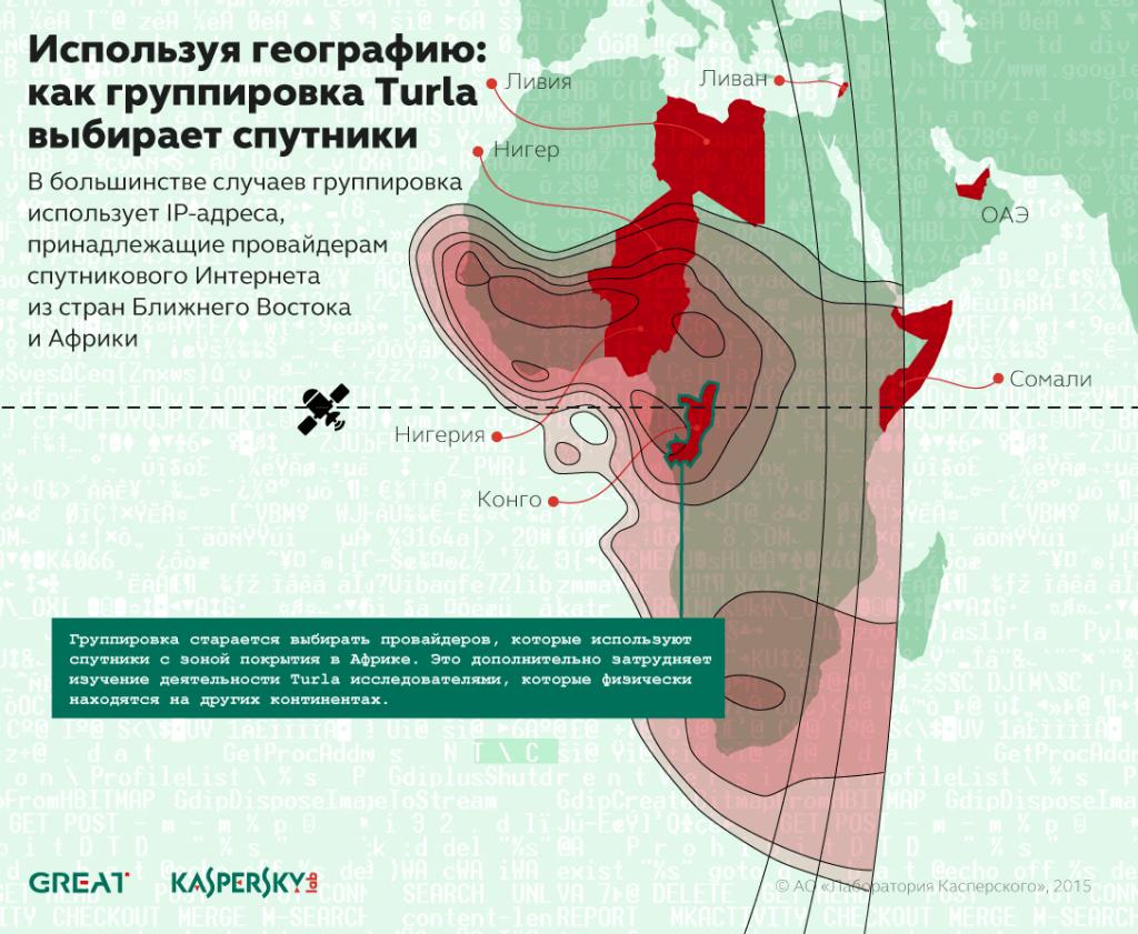Русскоязычные кибер-шпионы из группировки Turla используют спутники, чтобы скрыть C&C сервера