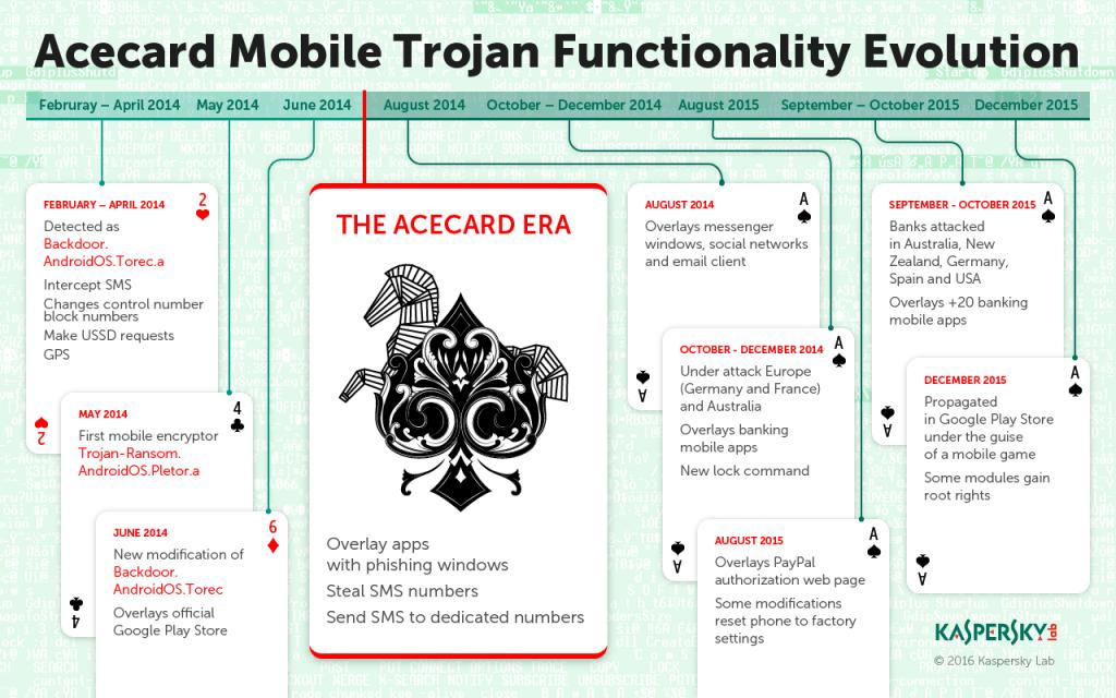 Банковский троянец Acecard: история эволюции