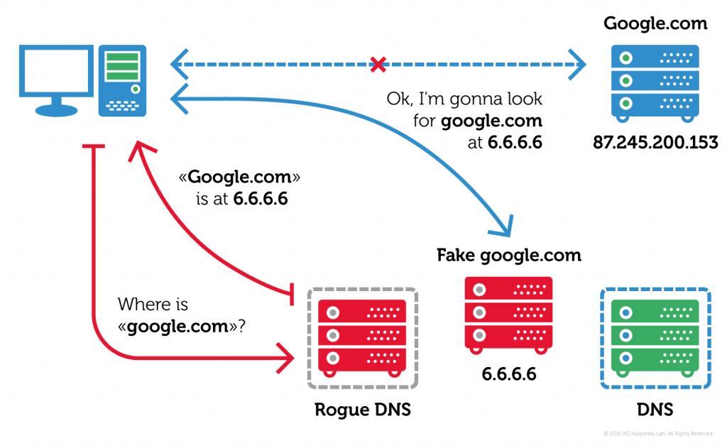 А так работает атака с подменой DNS
