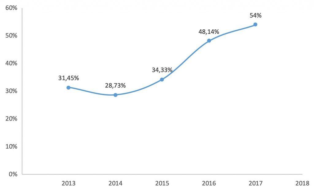 Увеличение доли финансового фишинга из года в год