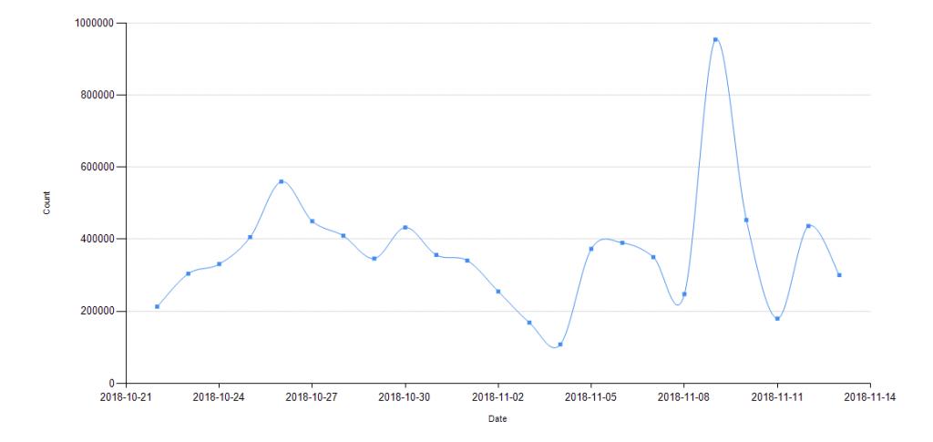 Количество предотвращенных попыток перехода пользователей на фишинговые сайты