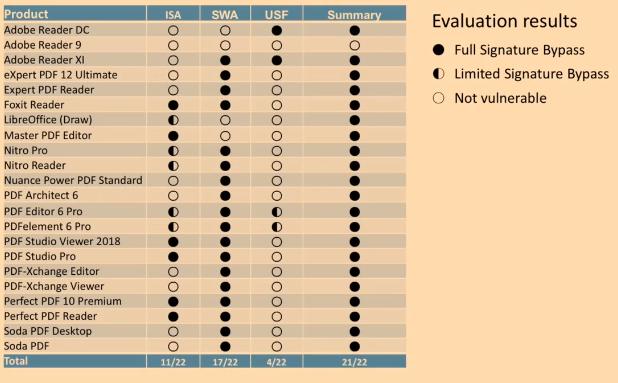 Сводная таблица уязвимостей в приложениях для чтения PDF. Источник: https://media.ccc.de/v/36c3-10832-how_to_break_pdfs