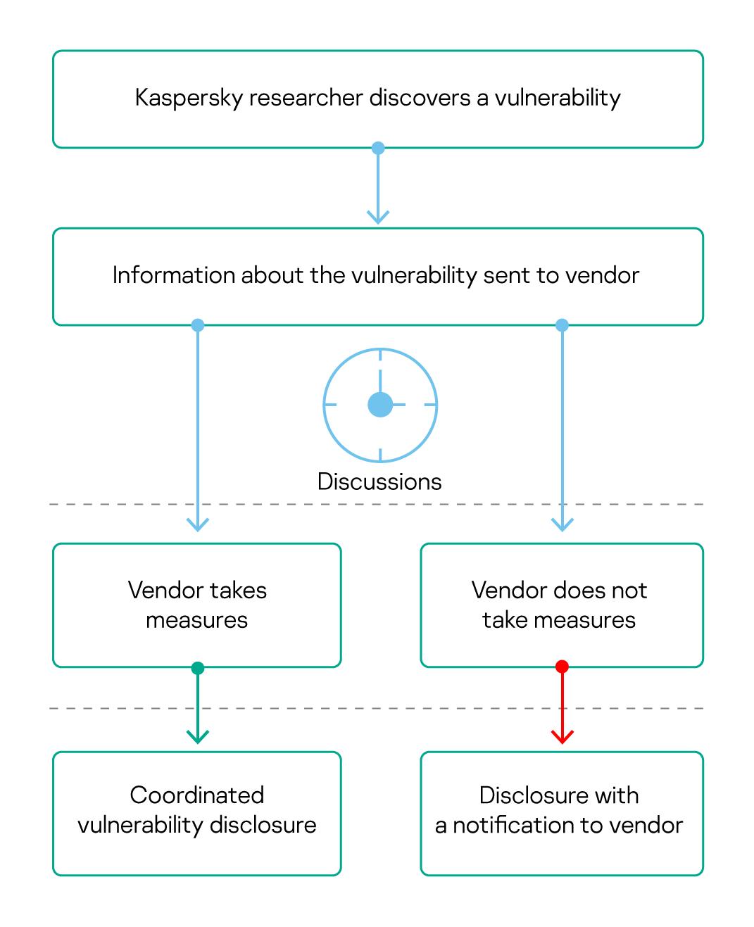 Vulnerability disclosure