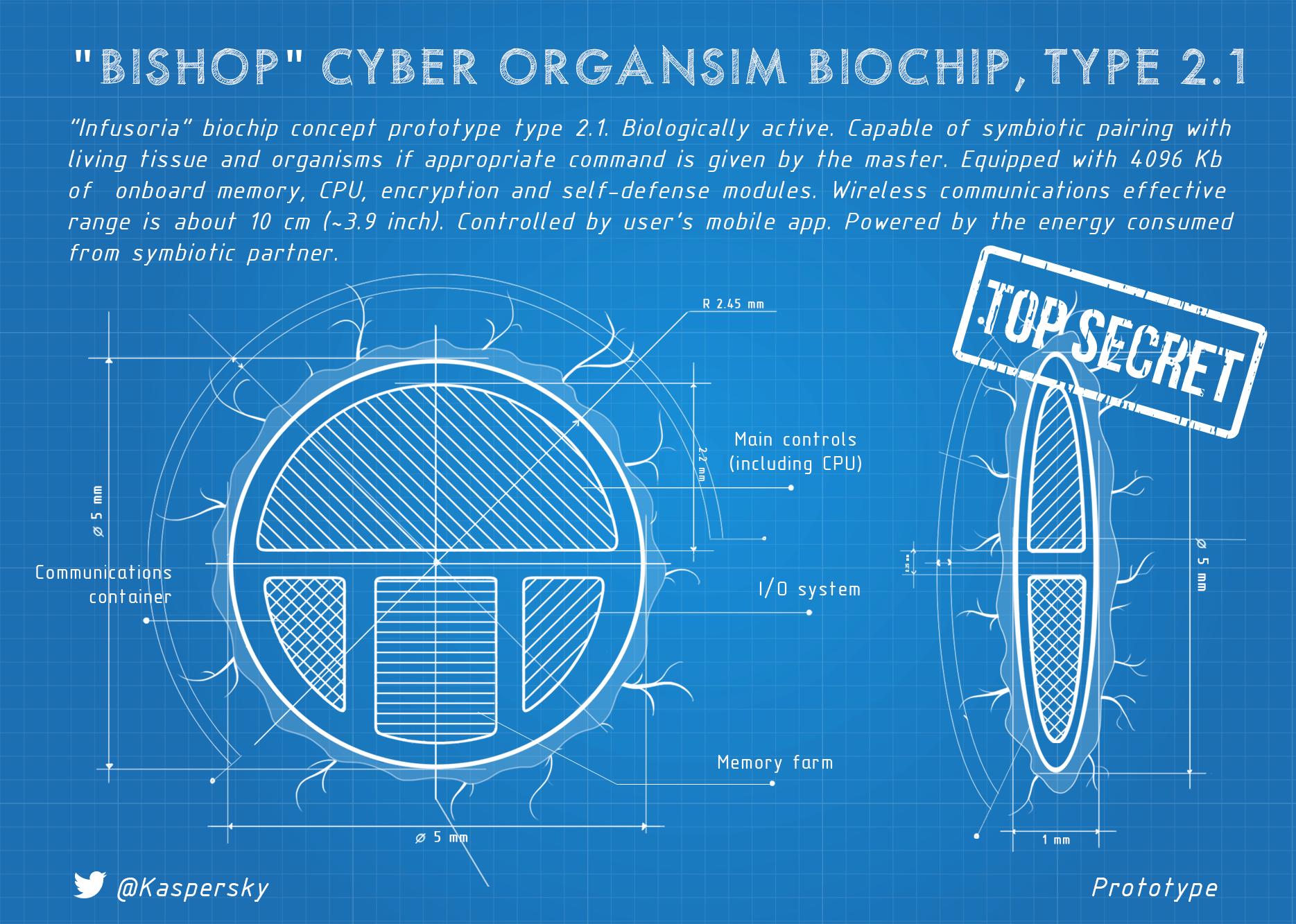 Biochip future concept type 2.1