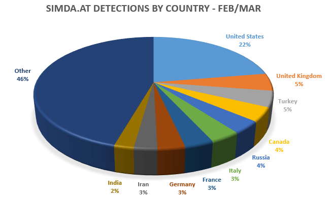 Distribution of victims of Simda botnet by country