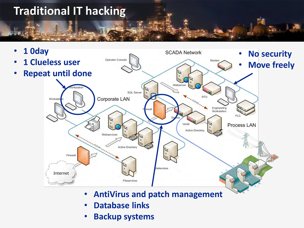 Hacking a chemical plant