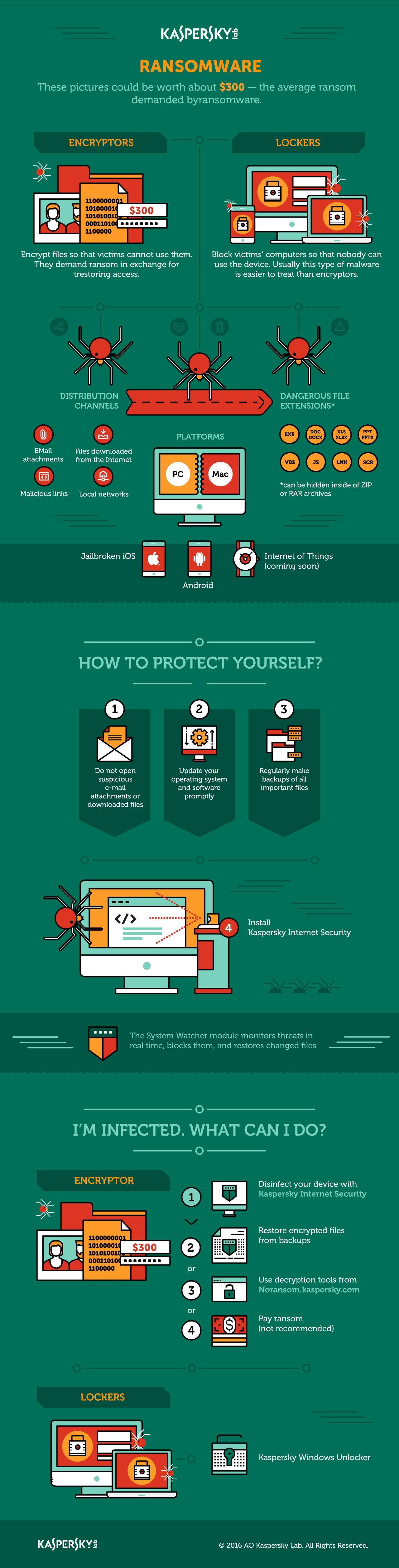 Infographic: What you need to know about ransomware