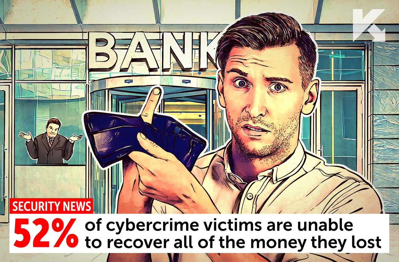More than 52% of victims did not get back their money at all or recovered only a part of the loss.
