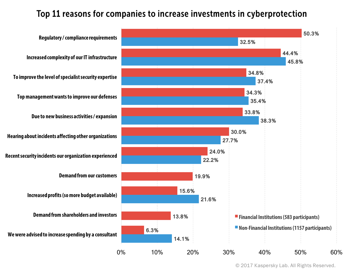 Top 11 reasons for companies to increase investments in cyberprotection