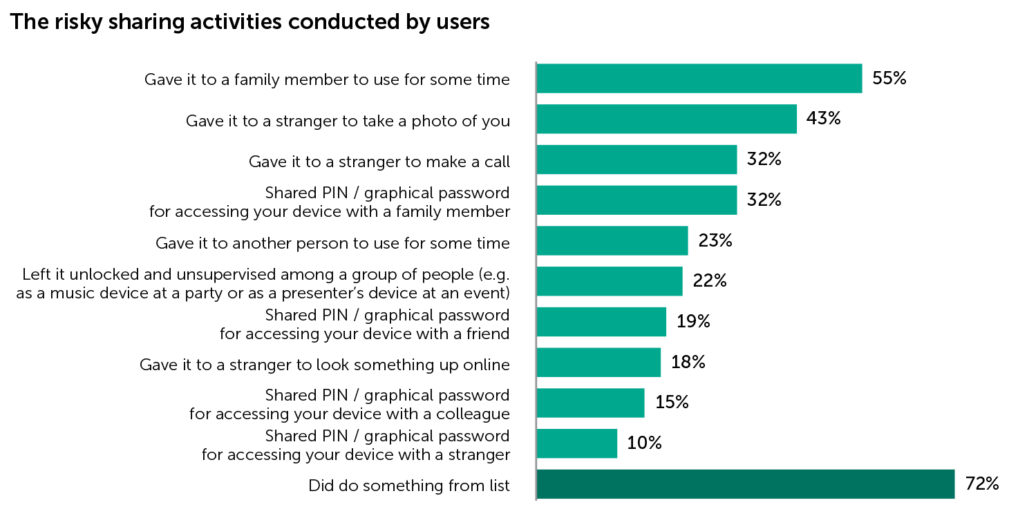 The risky sharing activities conducted by users