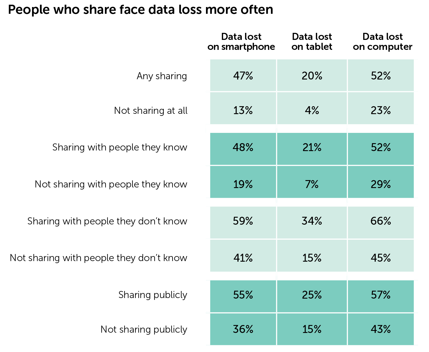People who share face data loss more often