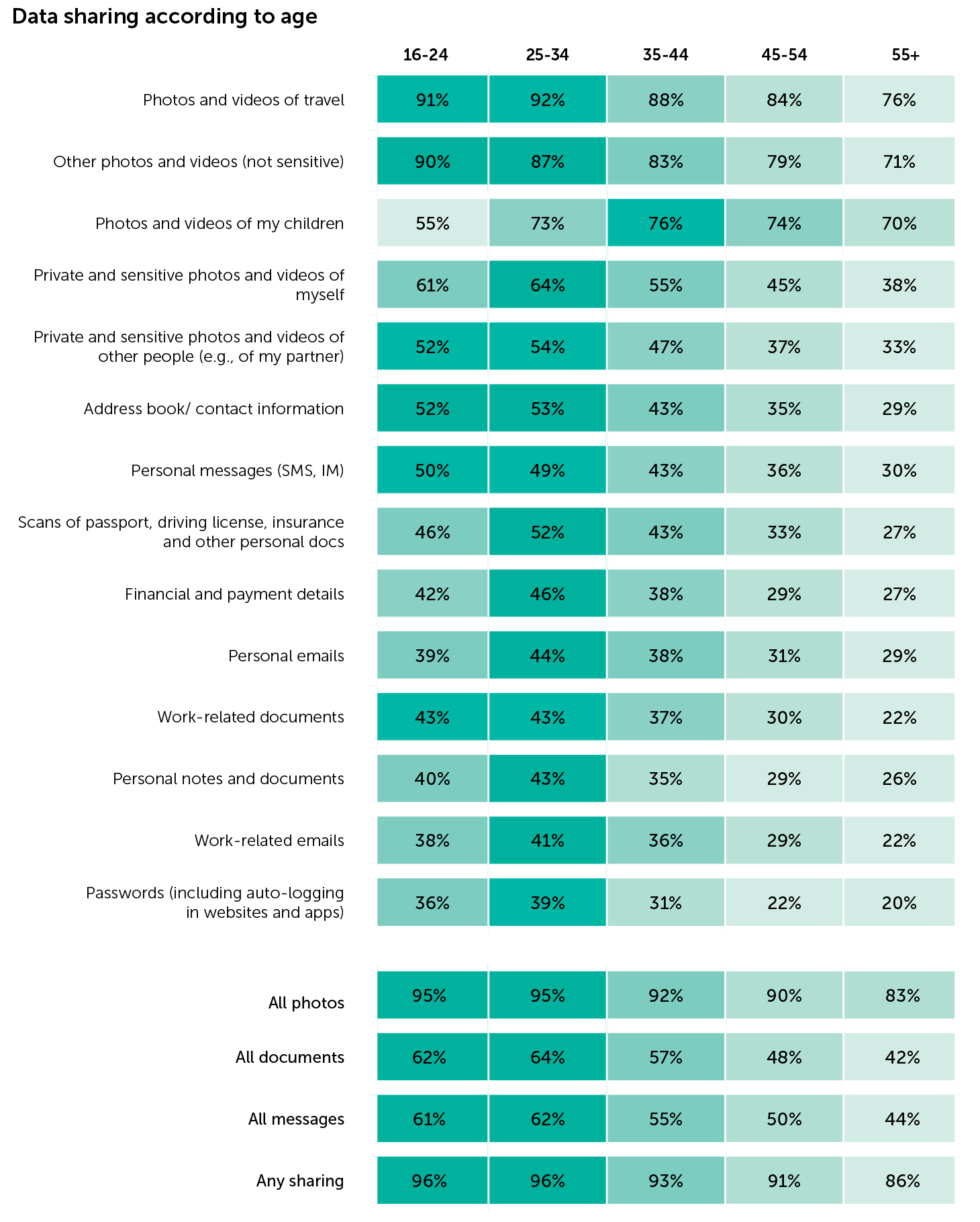 Data sharing according to age