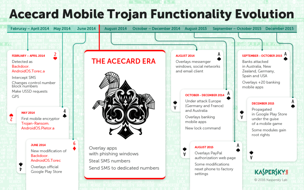 Infographics_Acecard_Timeline