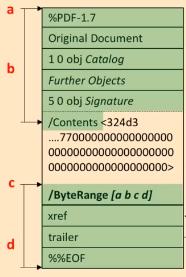 Adding a digital signature. Source: https://media.ccc.de/v/36c3-10832-how_to_break_pdfs