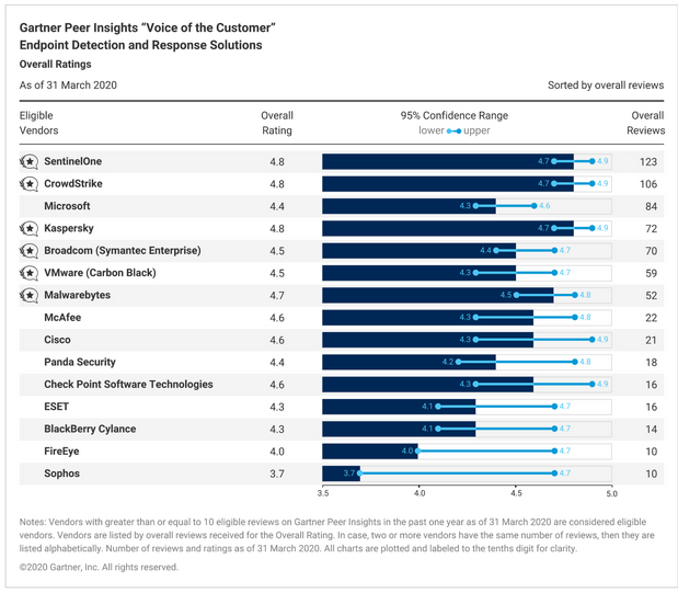 Overall ranking of EDR solutions according to Gartner Peer Insights.
