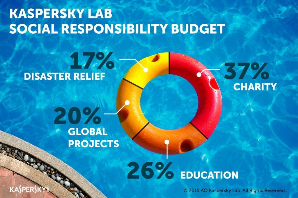Kaspersky Lab's social responsibility budget includes:
