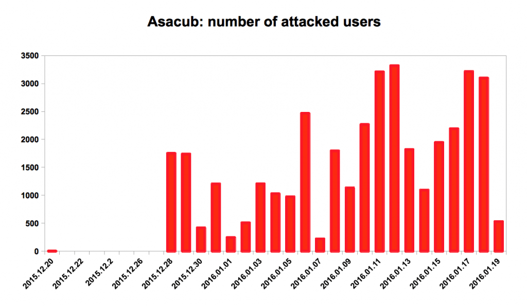 The evolution of Asacub trojan: from small fish to ultimate weapon