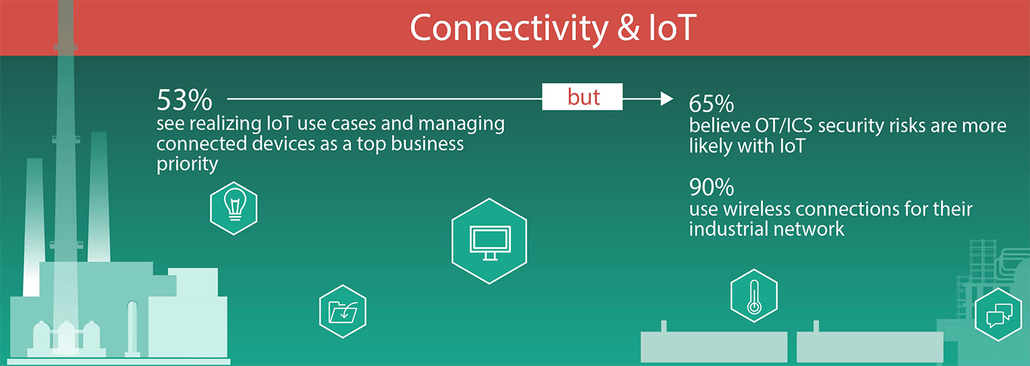 90% of companies use wireless connectivity in their ICS environments