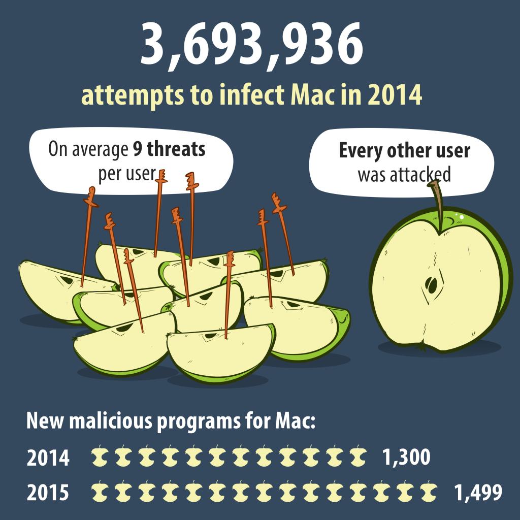 Mac_malware_correct (1)