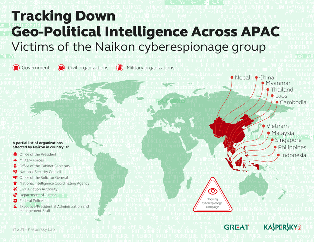 Naikon APT steals geopolitical data from the South China Sea