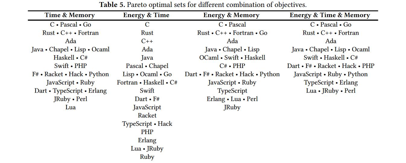 Languages optimal for different objectives. Source: https://greenlab.di.uminho.pt/wp-content/uploads/2017/10/sleFinal.pdf