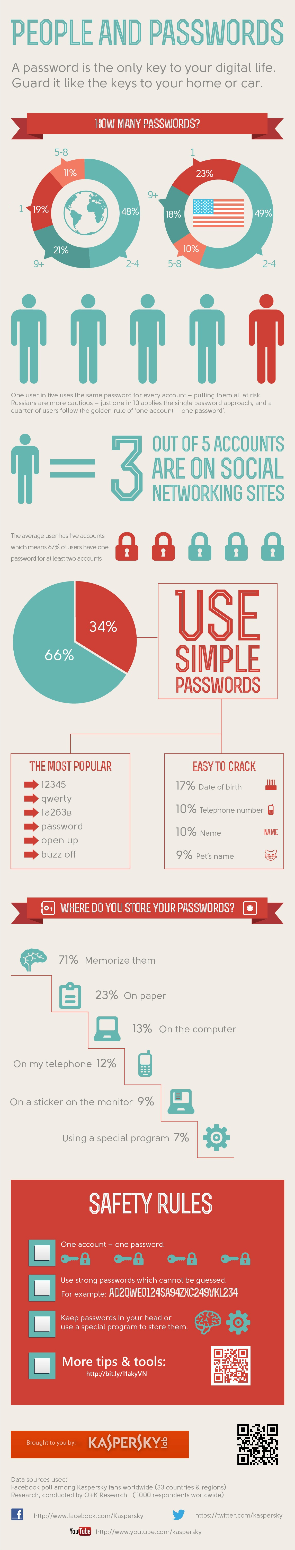 IG - people and passwords