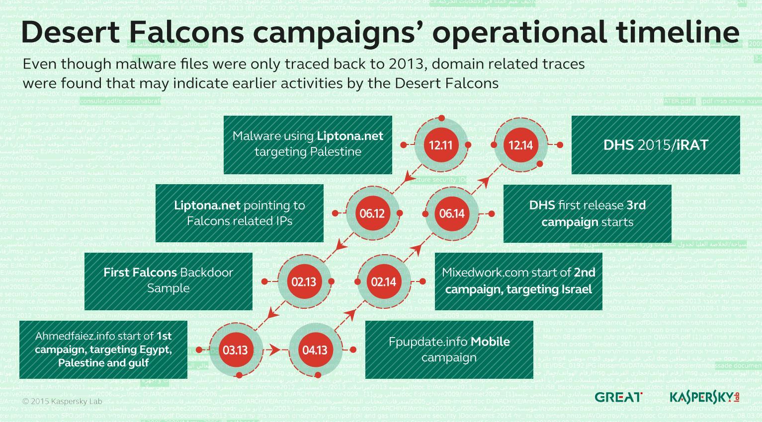 Desert Falcons APT