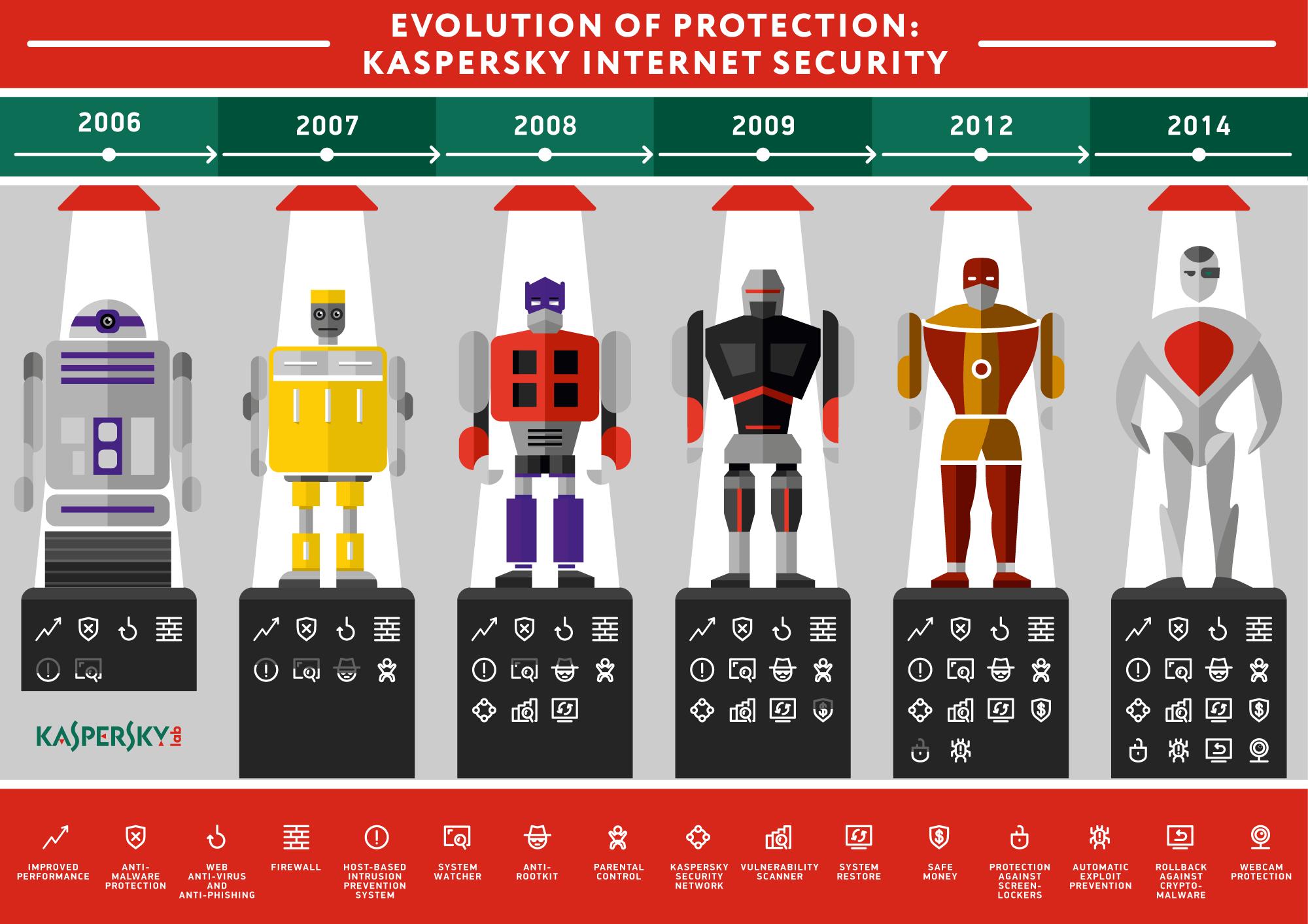 Evolution-of-Protection_fnl_2