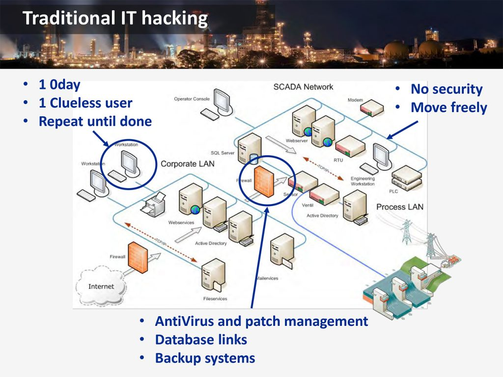 How to hack a chemical plant