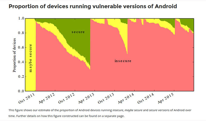 Android vulnerability chart