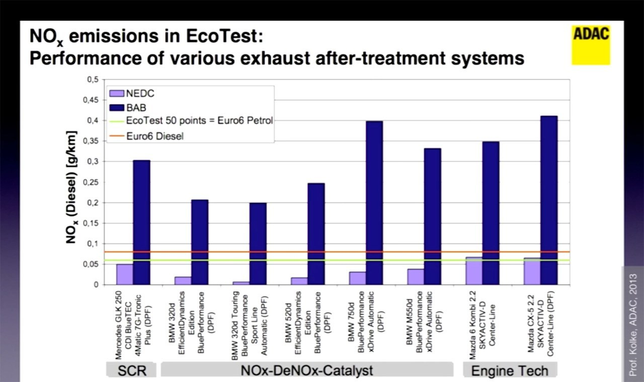 NOx emissions in NEDC and alternative ADAC tests