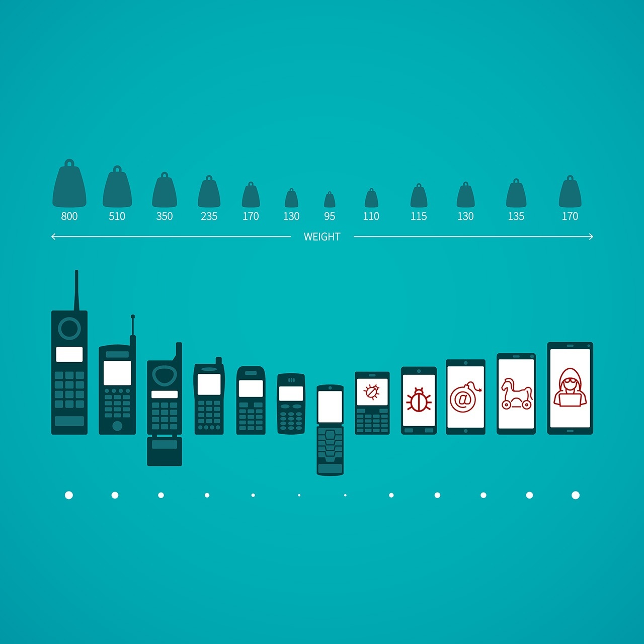 The continual evolution of mobile malware