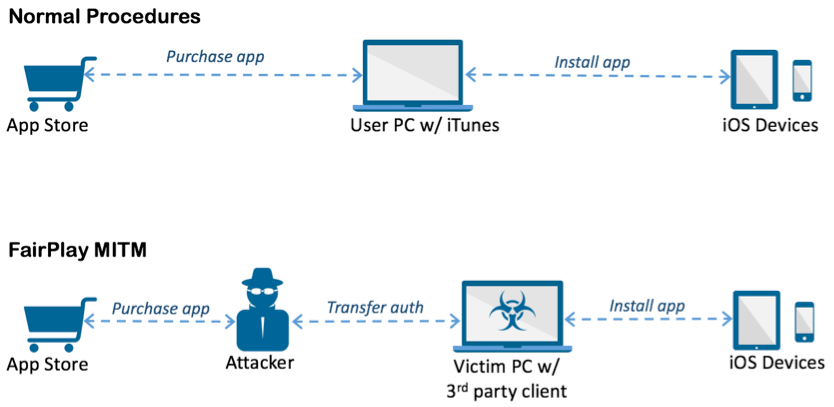 AceDeciever: the malware that can infect ANY iPhone