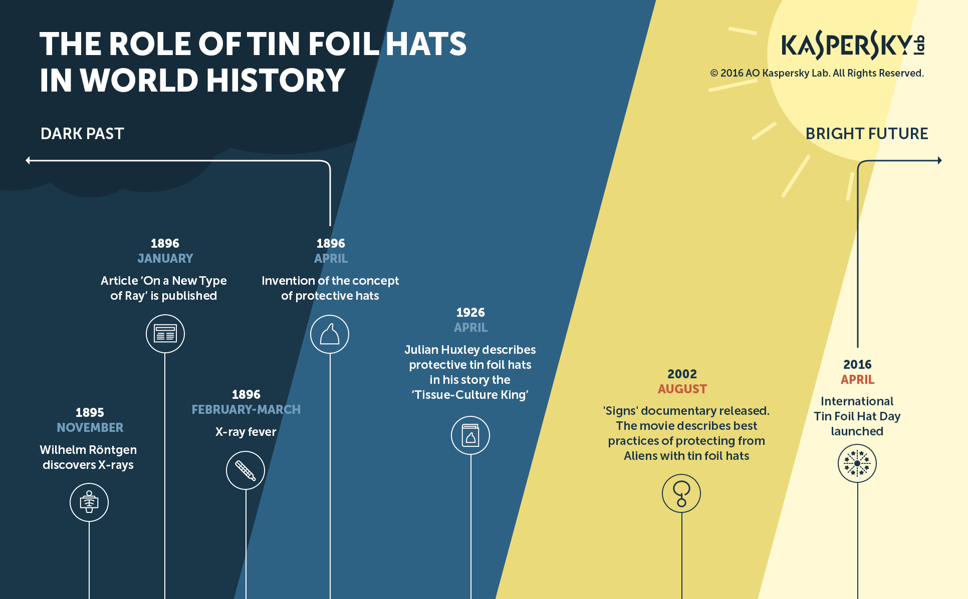 The role of tin foil hat in world history