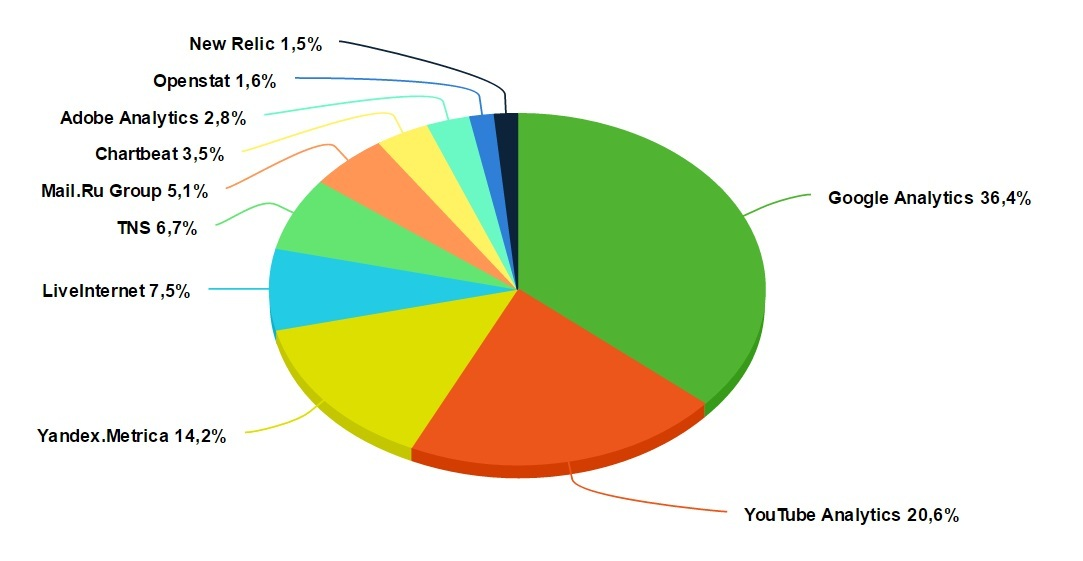 TOP 10 trackers in Web Analytics category