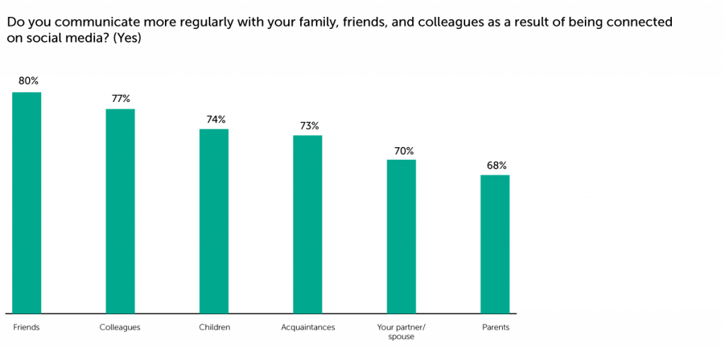 Chart: Do you communicate more regularly with your family and friends as a result of being connected on social networks?