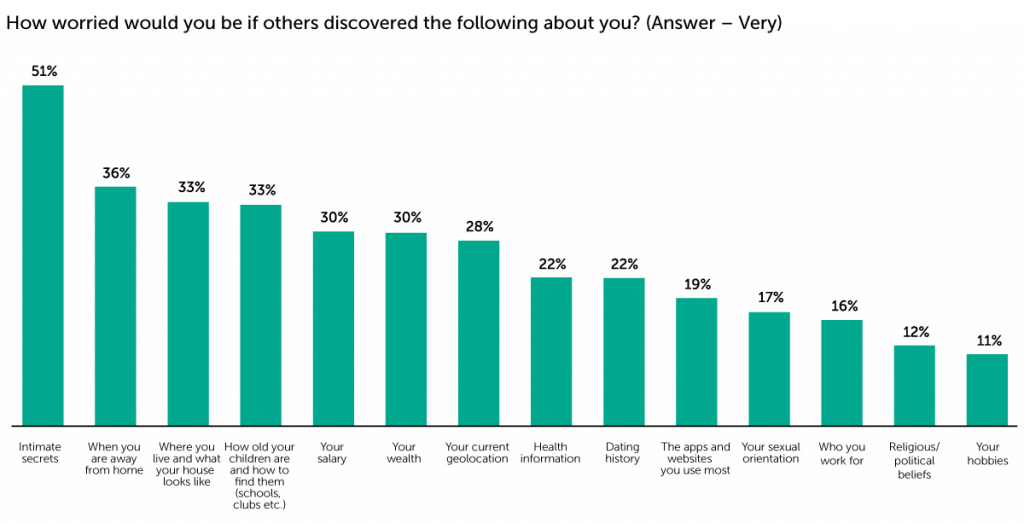 Chart: How worried would you be if others discovered the following about you?
