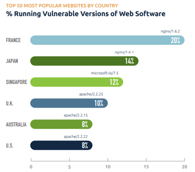 Web software that isn't updated can be weaponized