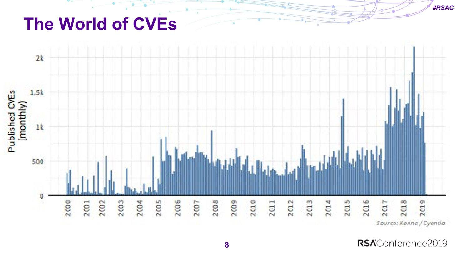 CVE publication rate increased dramatically in 2017, exceeding 1,000 per month